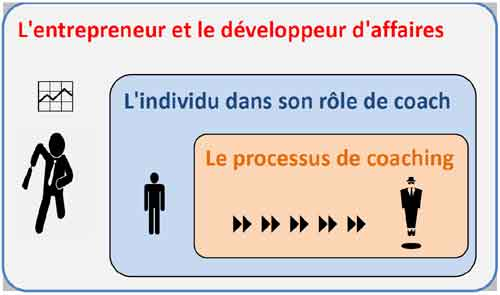 Competences coaching