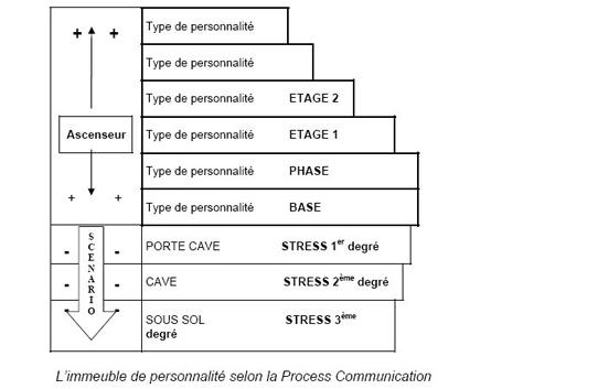 article process communication structure de la personnalit institut rep re. Black Bedroom Furniture Sets. Home Design Ideas