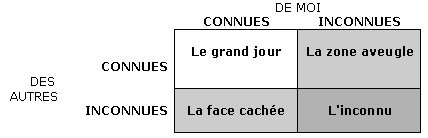 Article process communication les principes du mod le for Fenetre johari