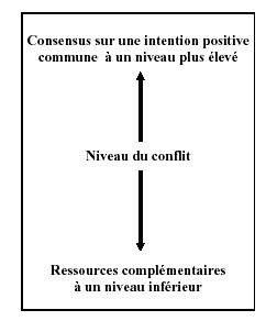 resoudre_probleme