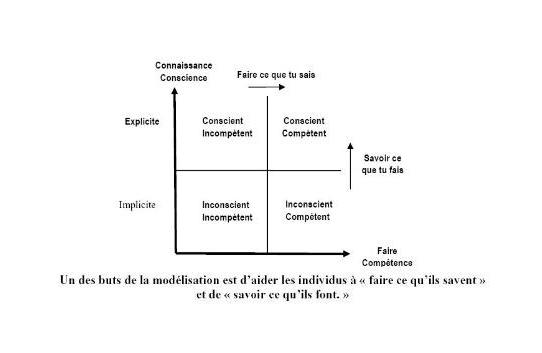 but_modelisation