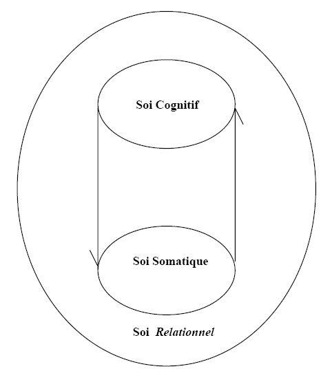 espace_soi_cognitif