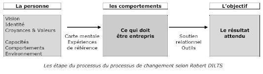 etape_processus_changement