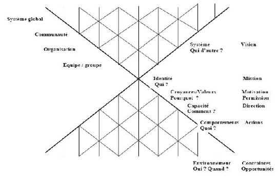 les_niveaux_nouveau_paradigme