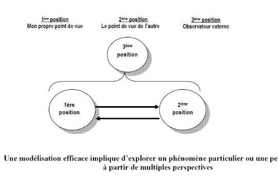 modelisation_efficace