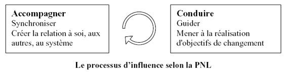 institut-repere-processus-dinfluence