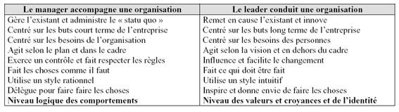 institut-repere-ressources-management