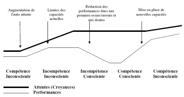 etapes-apprentissage3