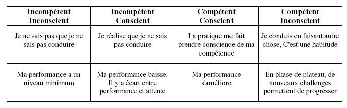 etapes-apprentissages1
