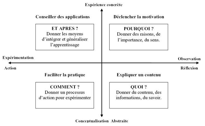 schema plaçant les questions etaprès, pourquoi, quoi et comment sur des axes action, expérience, observation et conceptualisation