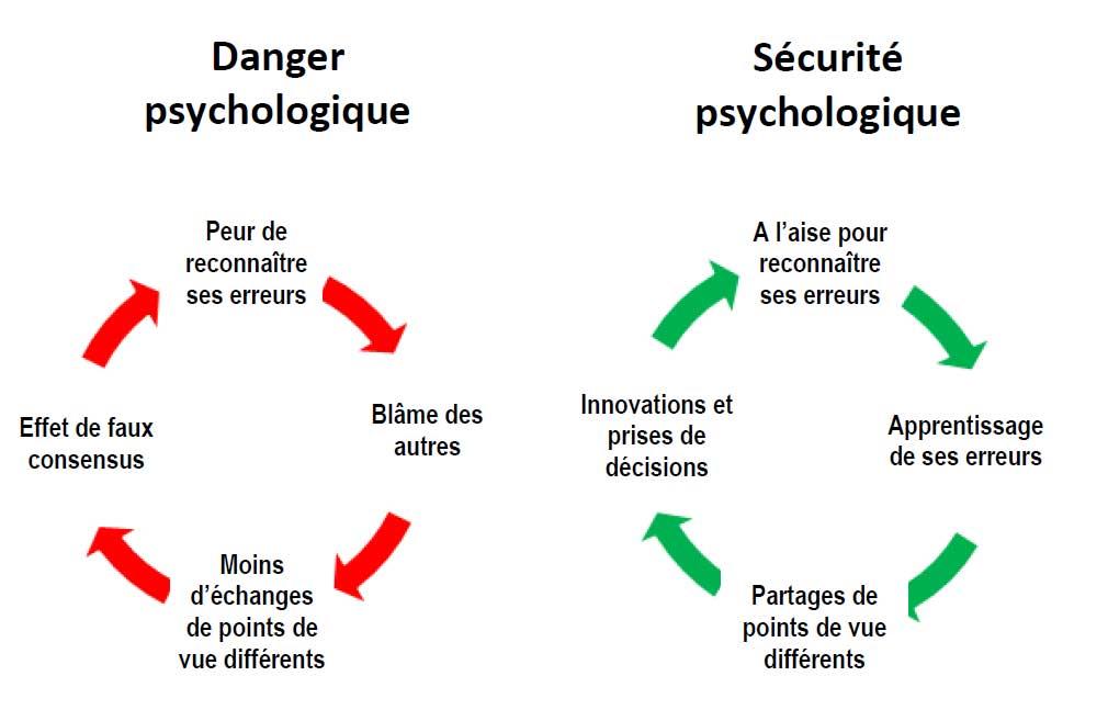Securite psychologique
