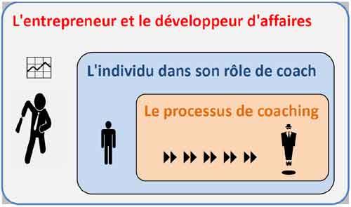 Competences coaching