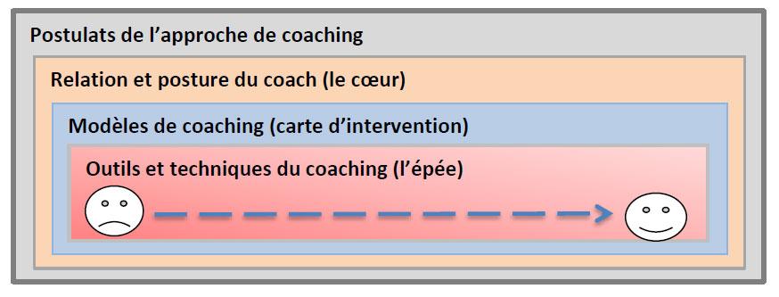 Outils coach4