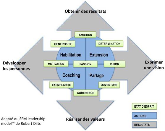 LeadershipConscient Schema2